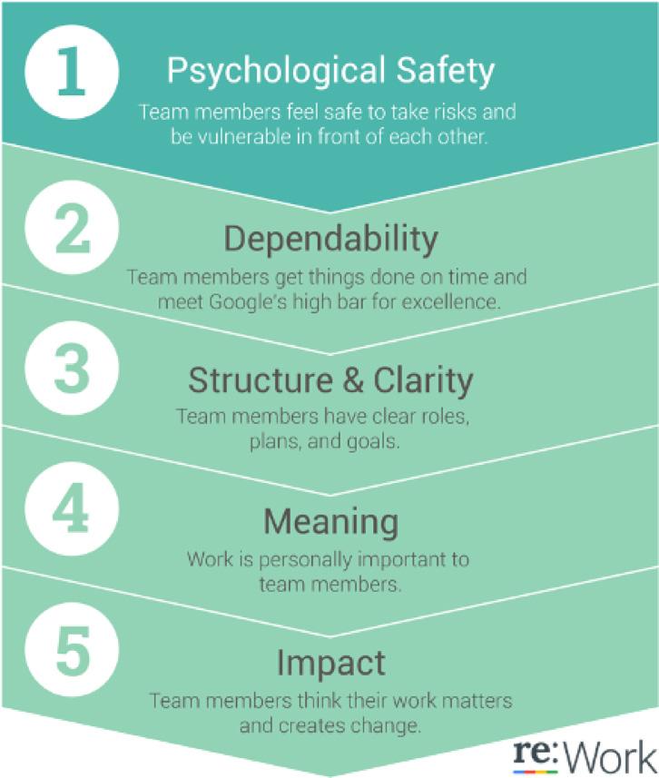 Google'ın Başarılı Takımlarının Sırrı: Psikolojik Güvenlik