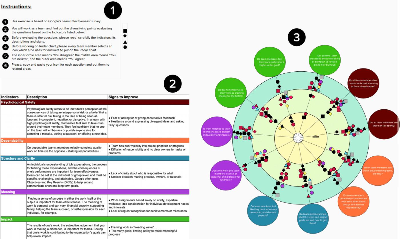 Aristo Projesi: Başarılı Takım Dinamikleri