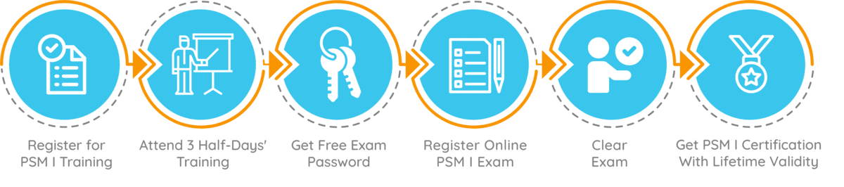 PSM I Certification Process