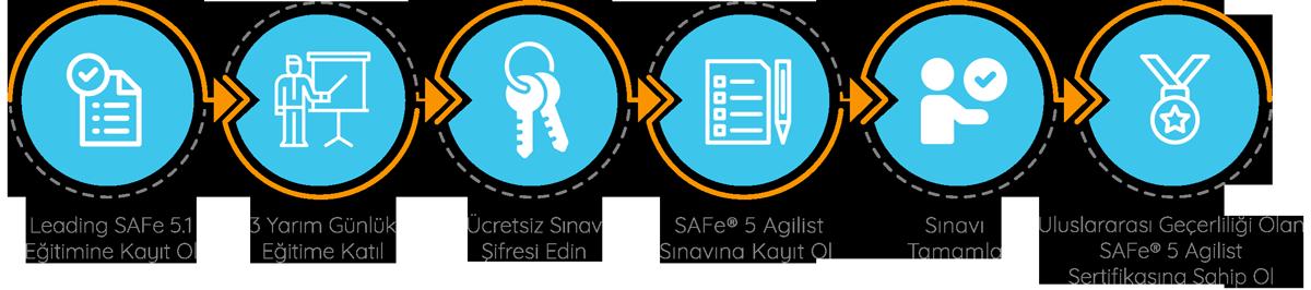 Uluslararası Sertifikalı Leading SAFe 5.1 Sertifikasyon Süreci